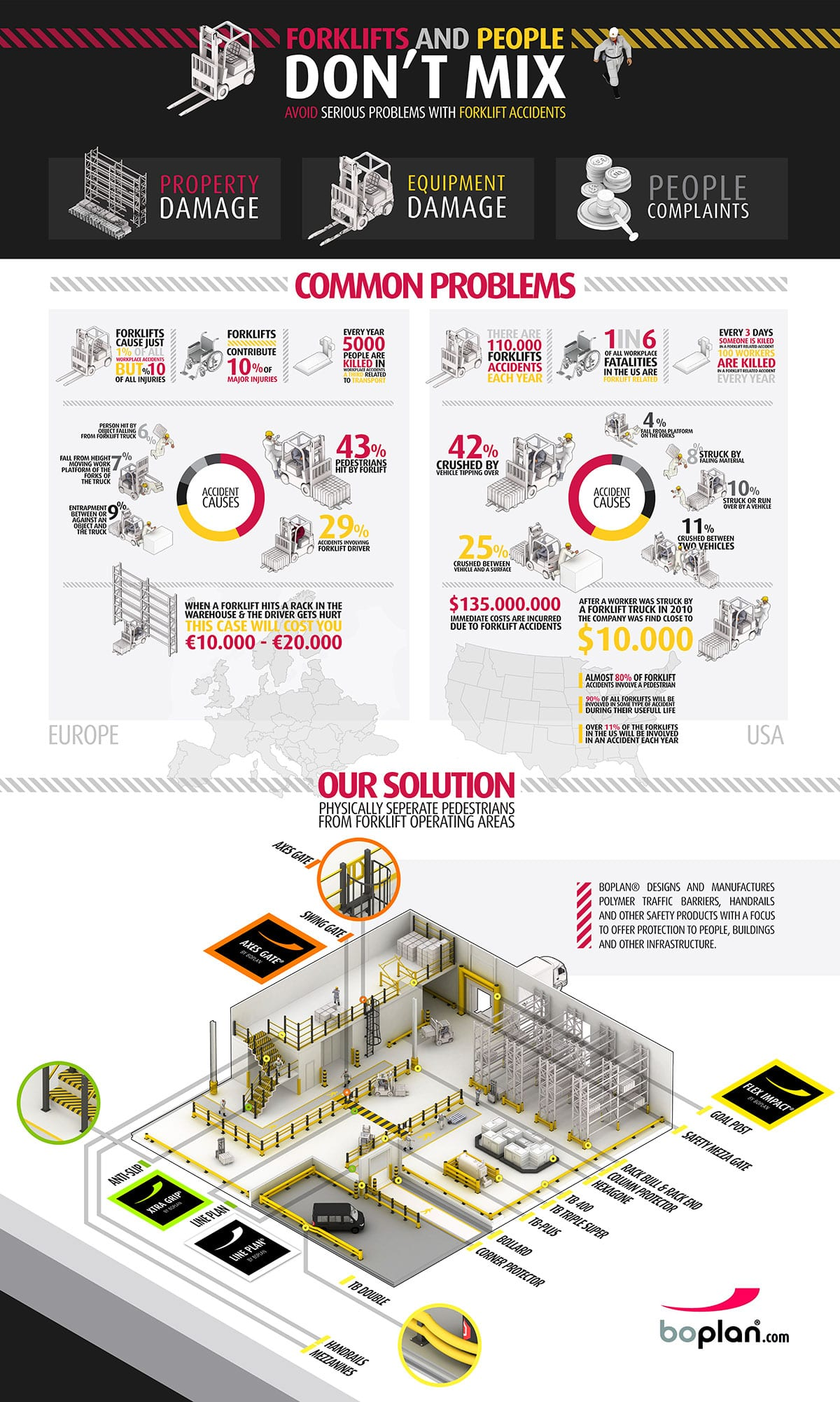 Boplan infographic forklifts and people don't mix