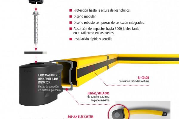 Flip rodapiés de protección